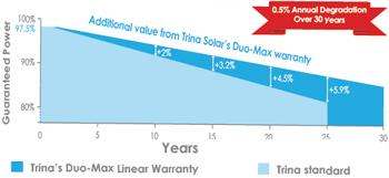 linear_performance_warranty